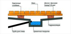 Фундамент под баню с проливным полом