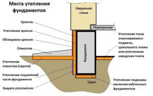 Схема утепления фундамента полистиролом