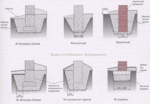 Виды столбчатого фундамента